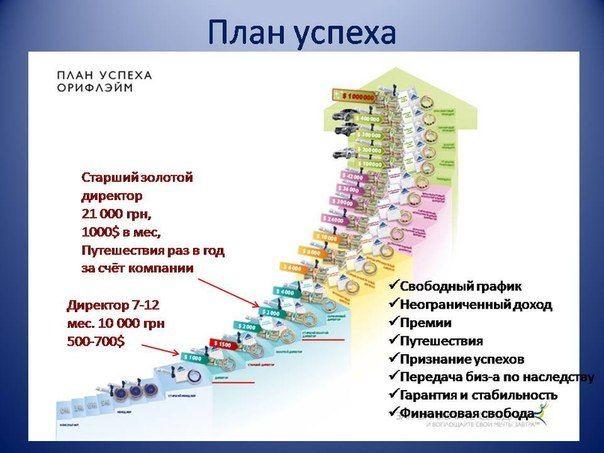 Лестиница Успеха Орифлэйм .Приглашаю к сотрудничеству www.orifriend.ru: