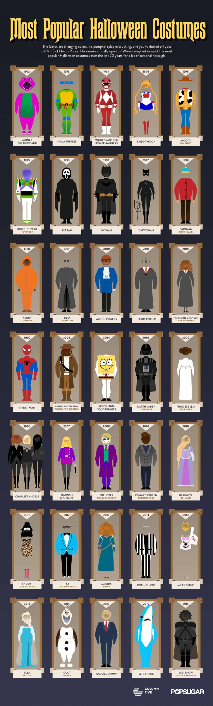 Looking back at the most popular Halloween costumes since 1993 will make you nostalgic for the good old days and may make you cringe a little bit as well