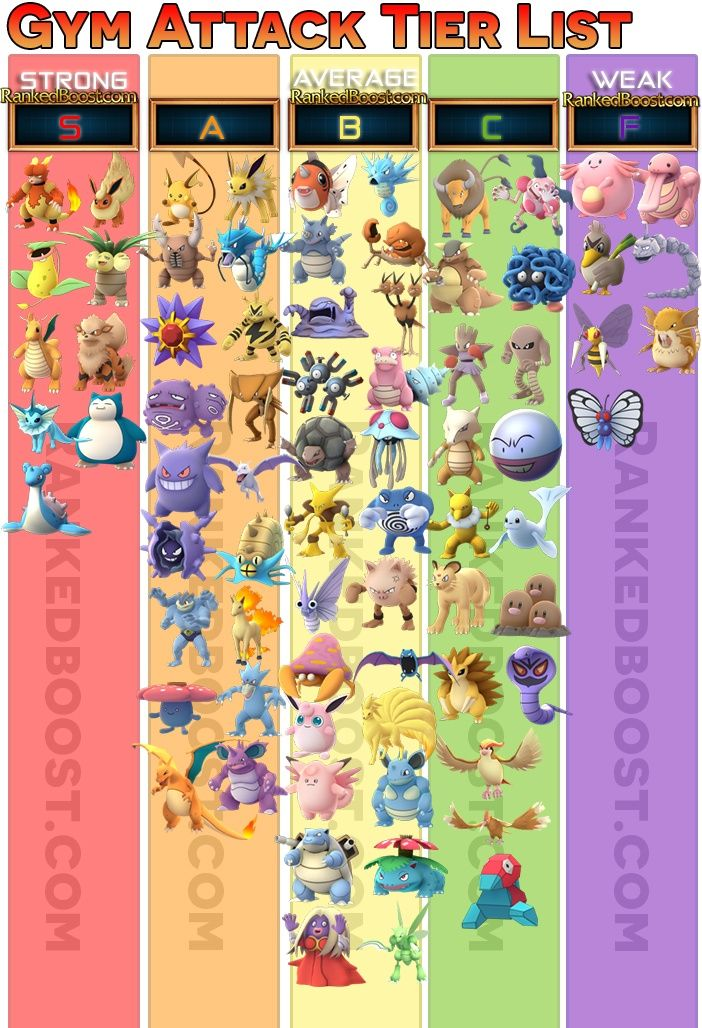 Pok 233 Mon Go Tier List Best Pokemon To Attack A Gym With