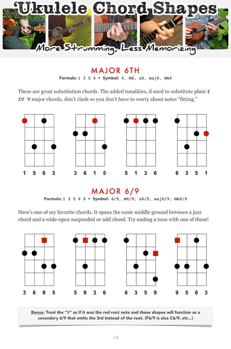309 best ukulele images on pinterest guitar classes bands and with 115 chord shapes to light the way ukulele chord shapes is a complete guide to learning and playing chords in less time and with less memorizing hexwebz Image collections