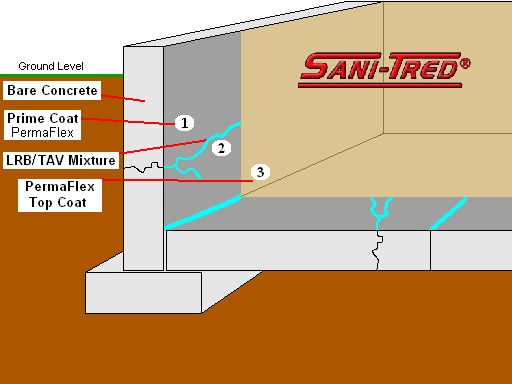 Sani Tred Is A Waterproofing Basement Sealing System Which Retains Negative Hydrostatic  Pressure And Stops Water Entry, Humidity, And Mildew Odor Problems.