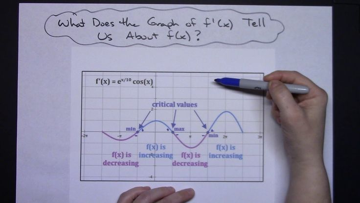 Analyzing the graph of the derivative calculus