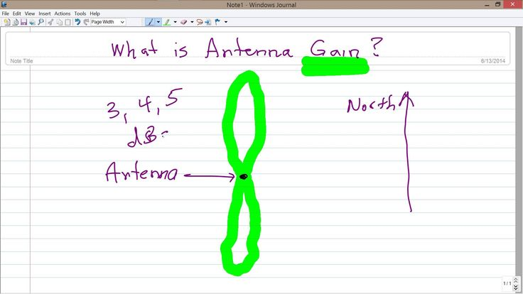What is Antenna Gain?