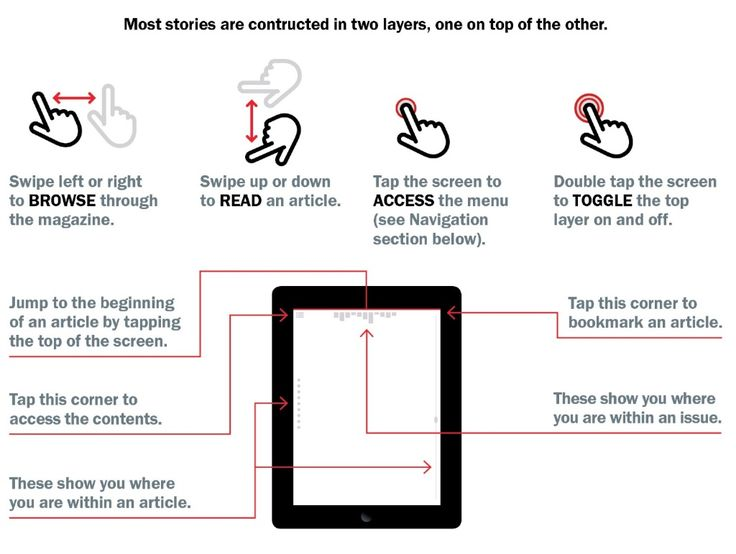 Instructions for Popular Photography for iPad, an interface worth exploring