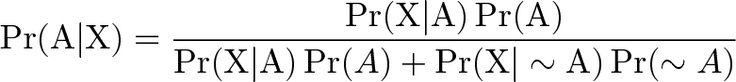 An Intuitive (and Short) Explanation of Bayes' Theorem | BetterExplained