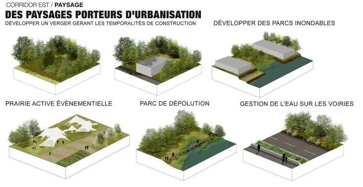 Schéma Directeur Corridor Est - Empreinte - Bureau de paysages