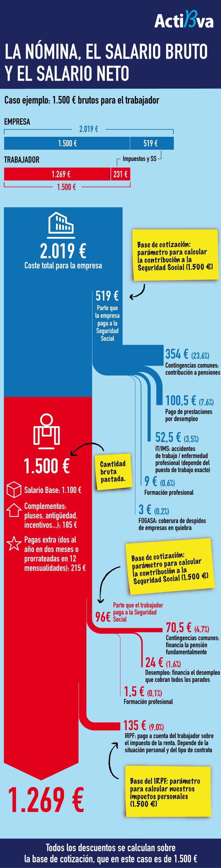 La nómina, el salario bruto y el salario neto por ActiBva.