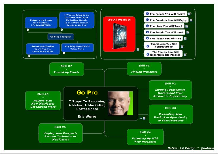 TOUCH & DIVE DEEPER: Go Pro - 7 Steps To ... by Eric Worre by Notium Gallery of Rich Media CARTA 2.0 Maps