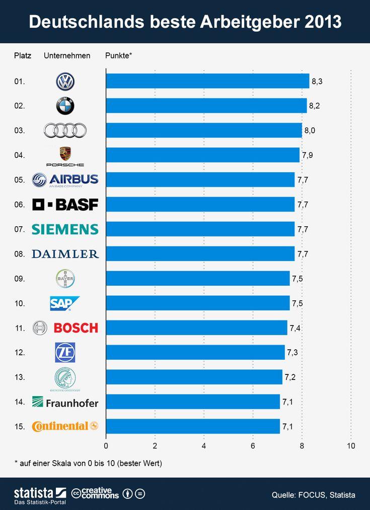 Die Grafik bildet ein Ranking auf Basis der Einschätzung von Unternehmens-Mitarbeitern, Arbeitnehmern der Branche und Berufseinsteigern sowie den Aktivitäten der Unternehmen im Personalmarketing ab. Die Studie zum Ranking kann a href=/statistik/publikation/15/beste-arbeitgeber-in-deutschland-2013/hier/a bestellt werden. #statista #infografik