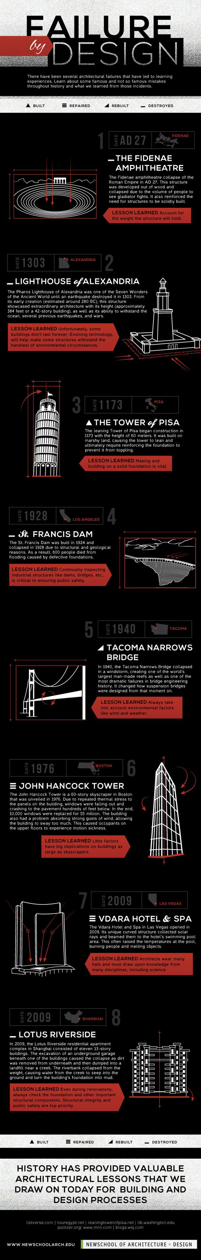 """Infographic: 8 Of History's Biggest Design Failures  In graphic detail, this new timeline shows just who's making a mistake in thinking those who design buildings can do no wrong. Frank Lloyd Wright famously observed that """"A doctor can bury his mistakes, but an architect can only advise his clients to plant vines."""""""