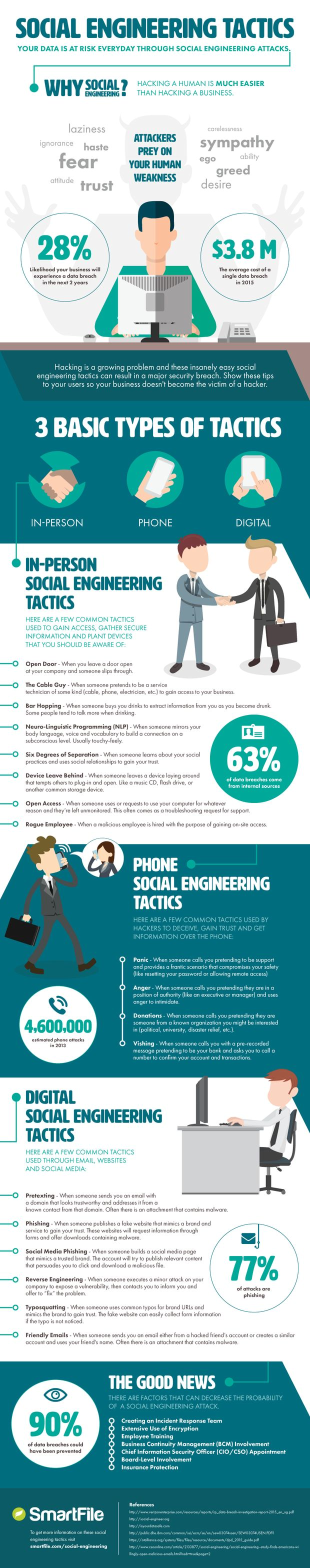 Social Engineering 101: 18 ways to hack a human. This is a great INFOGRAPHIC that's a fast way to give someone security awareness training.