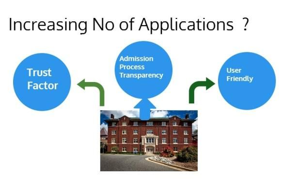 Education Institutes trying to maximize number of applicants in order to attract right talent for their niche, specialized courses. It is important to understand how to increase trust factor within student community.
