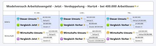 ÖVP Hartz4 im Test für Dummies