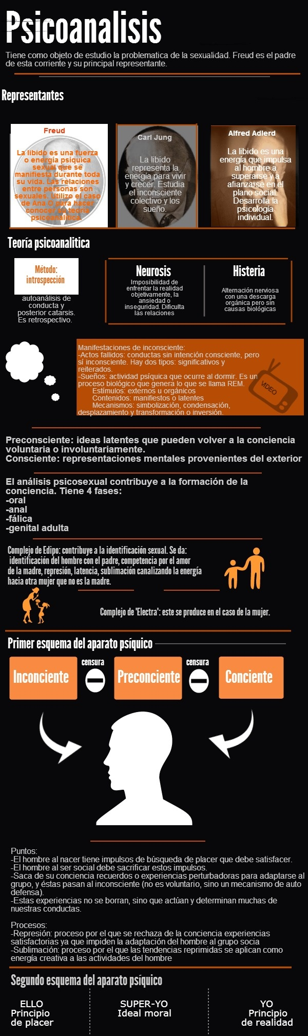 psicoanalisis | @Piktochart Infographic http://www.andreamele.com.ar/