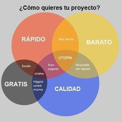 What do you want your research project like? Rápido=quickly, barato=cheap, calidad=quality, gratis=free, estafa=fraud, bien pagado=well paid, hágalo usted mismo=do it yourself, utopía=utopy, mal hecho=poorly done, no puede ser rápido=it can´t be done