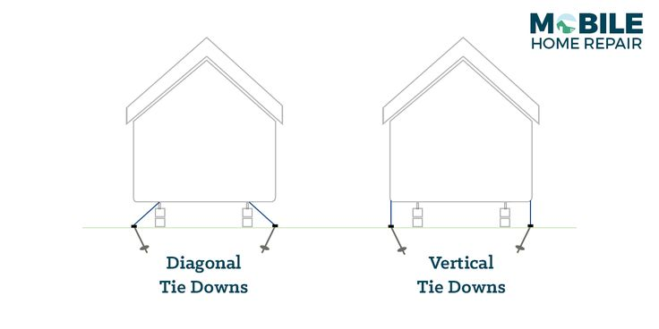 Diagonal vs Vertical Tie Downs for a Mobile Home - By definition, mobile homes are pre-built structures that are then transported to a specific site. And while mobile homes are often used as year-round, permanent homes, the fact that they can be transported or moved - if necessary - remains. Noting the portable nature of this type of housing, it shouldn't come as a surprise that Mother Nature can take its toll on these types of housing units. Weather conditions like high winds, earthquakes…