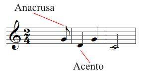 Despertar Musical: ANACRUSA