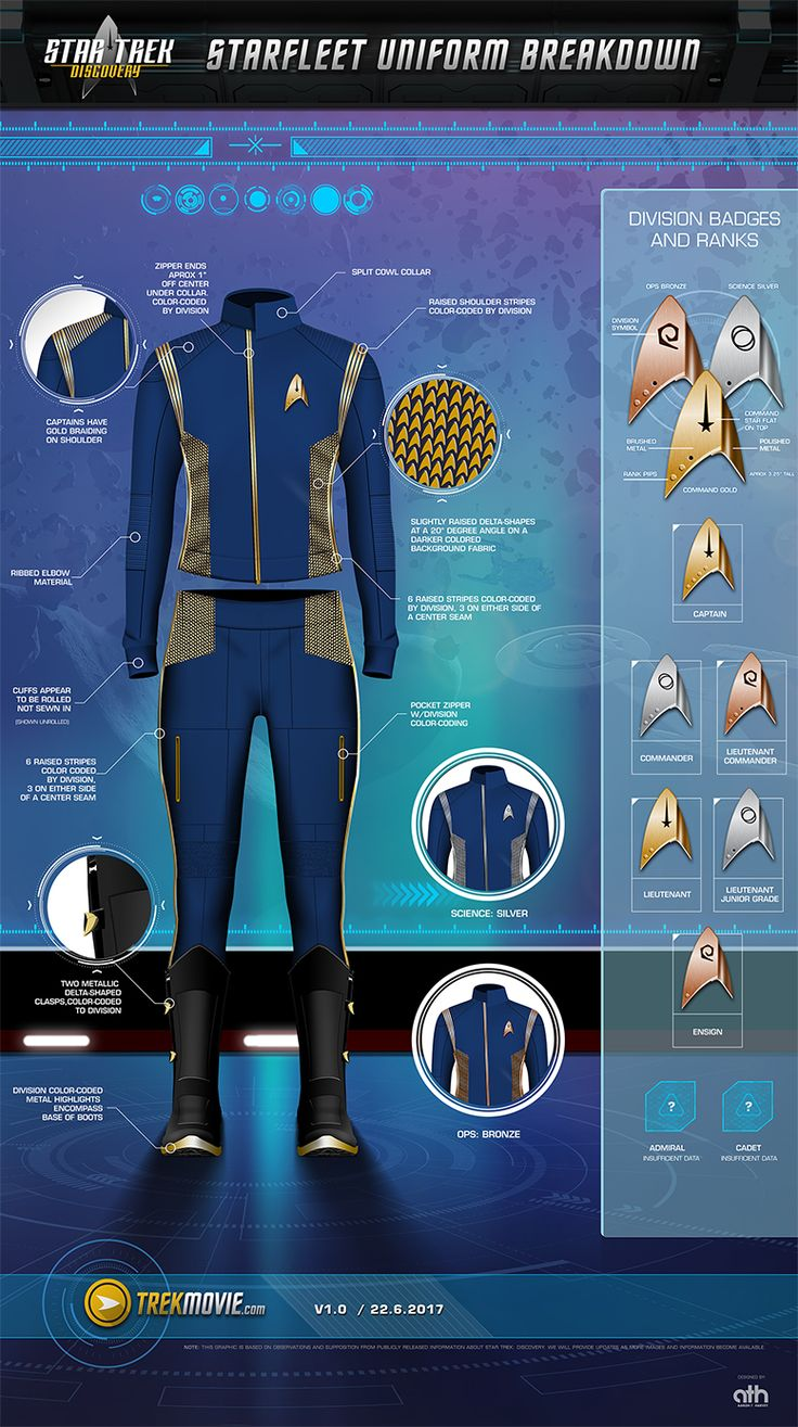 We take a very deep dive into the new uniforms for Star Trek; Discovery, including a detailed infographic explaining all the details.