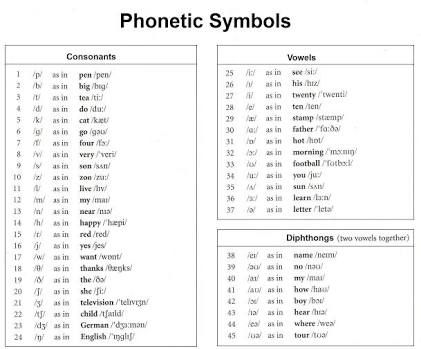 25+ Ide Terbaik Tentang English Phonetic Alphabet Di Pinterest