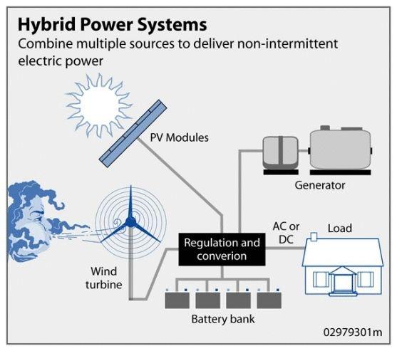 Photovoltaic system - Wikipedia, the free encyclopedia