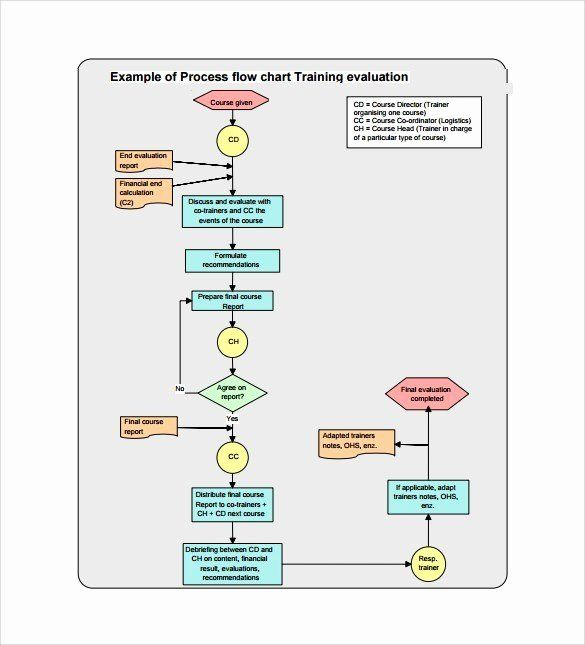 Clinical Development Plan Template Lovely Clinical Trial Phase