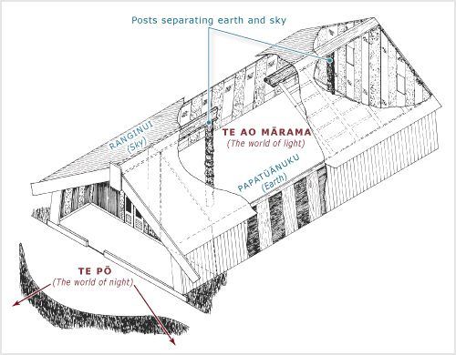 marae diagram - Google Search