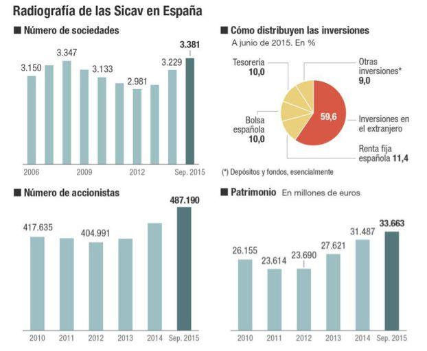 #Diccionario #financiero: #SICAV