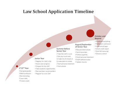 law admission essays