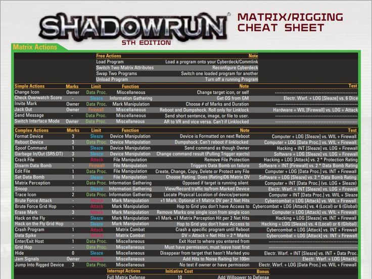 This is a cheat sheet for Shadowrun 5th edition Matrix/Hackers, meant to be used by both players and GM's as useful. The main reason I make these is so the players will have a better idea of what t...
