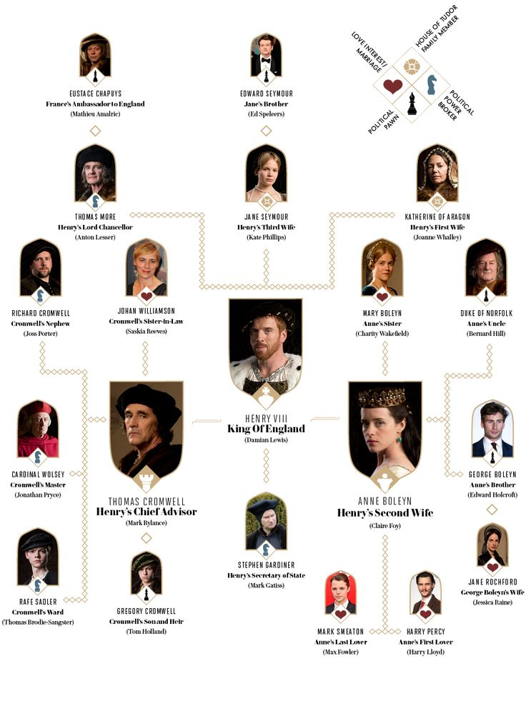 Tudor Tutor: A Complete Wolf Hall Character Guide | Vanity Fair
