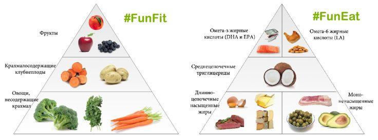 Задумываясь о том, какое питание является наиболее правильным и полезным, мы сталкиваемся таким количеством различных видов питания, что легко растеряться. Ведь каждый вид питания представляет собой не просто диету, а чуть ли не религию! Имеются теории на любой вкус, доказывающие правильность определенного вида питания и неправильность всех остальных вариантов питания. #FunFit #FunEat #видыпитания #пирамидапитания #healthyfood…