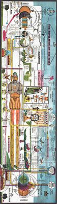 "end times chart by eschatologist Clarence Larkin (1850-1924) - ""The Revelation of the Word"" chart; compares multiple prophetic books/passages."