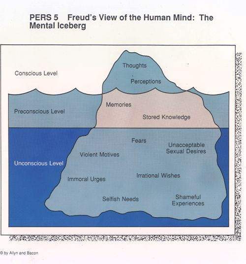 freud's iceberg - also known as topographical theory