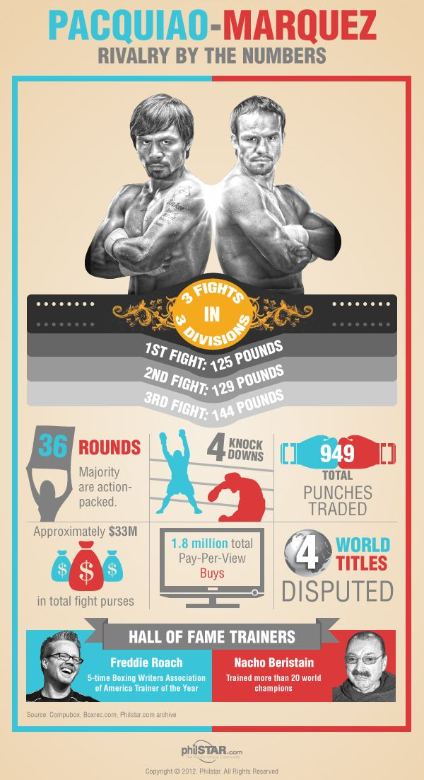 INFOGRAPHIC: Pacquiao-Marquez rivalry by the numbers » Fight Diary   Home - Philstar.com
