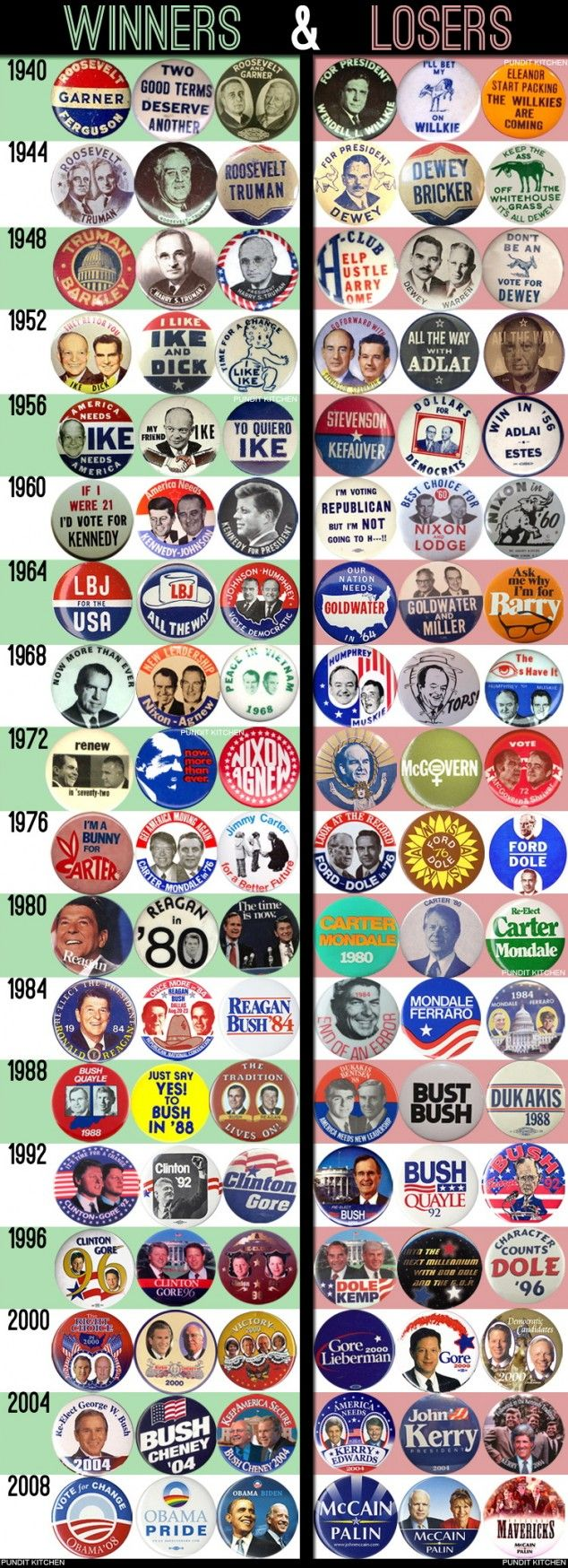 An interesting collection of political campaign buttons from the 1940's through 2008. They manage to say so much with their simple messages.