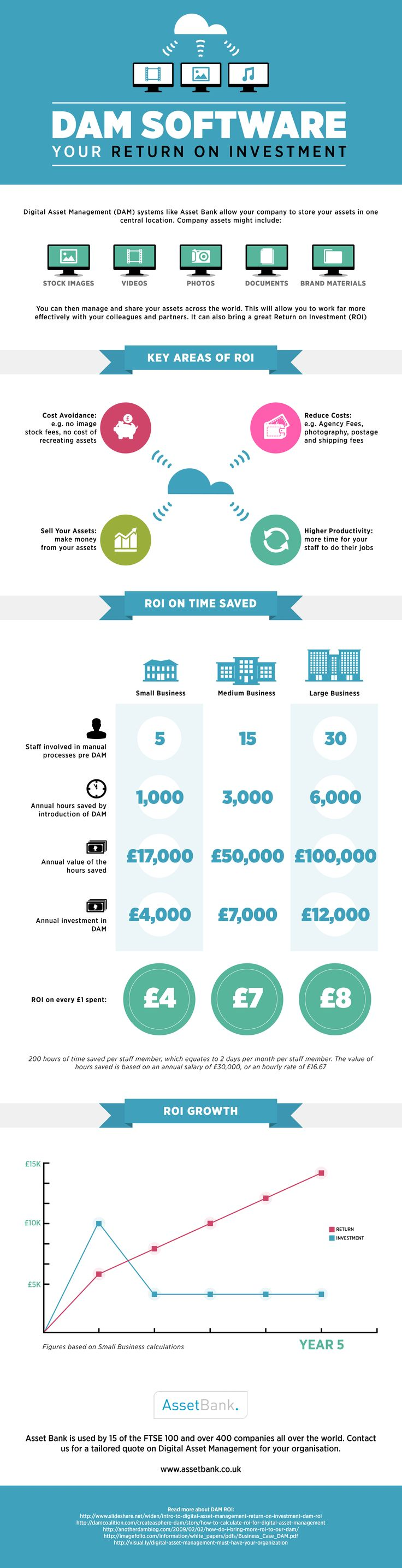 Digital Asset Management (DAM) Return on Investment (ROI) Infographic