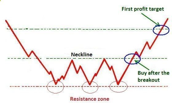 My Trade Finance Business - Triple bottom chart pattern formation. Whether you wish to be a successful Scalper, Day Trader, Swing Trader, ot Position Trader ANY financial instrument can be traded including: Forex, Futures, Commodities, Stocks, E-Minis, Metals, Binary Options, Any Market.