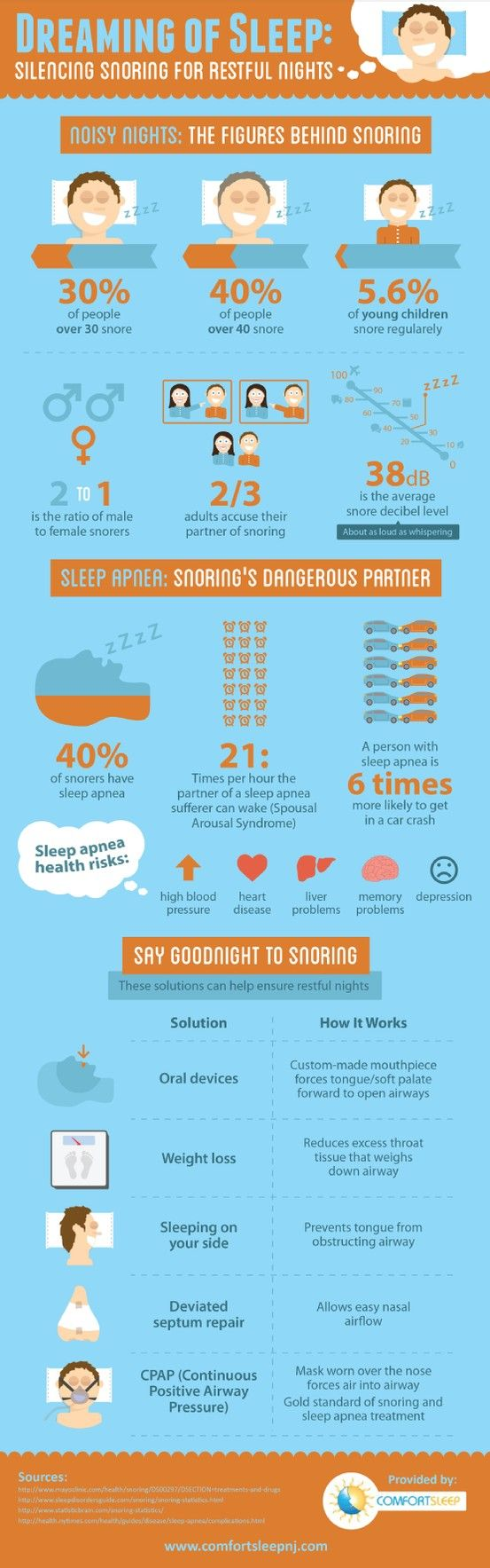 A continuous positive airway pressure (CPAP) mask can be worn over the nose to prevent snoring and provide the wearer with a better night's rest. This infographic from a Monmouth County sleep center has more treatment option information. Source: http://www.comfortsleepnj.com/666596/2013/03/19/dreaming-of-sleep-silencing-snoring-for-restful-nights-infographic.html