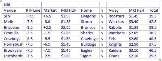 Get the #NRL free betting tips 2014 - Round 8   Every game previews and analysis is provided with the full proof for decision making. Final #bet list is also published online.  http://bit.ly/1hrqAXX Earn before you spend!