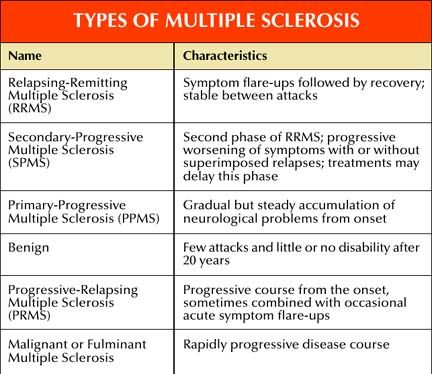 Natural Treatments for MS
