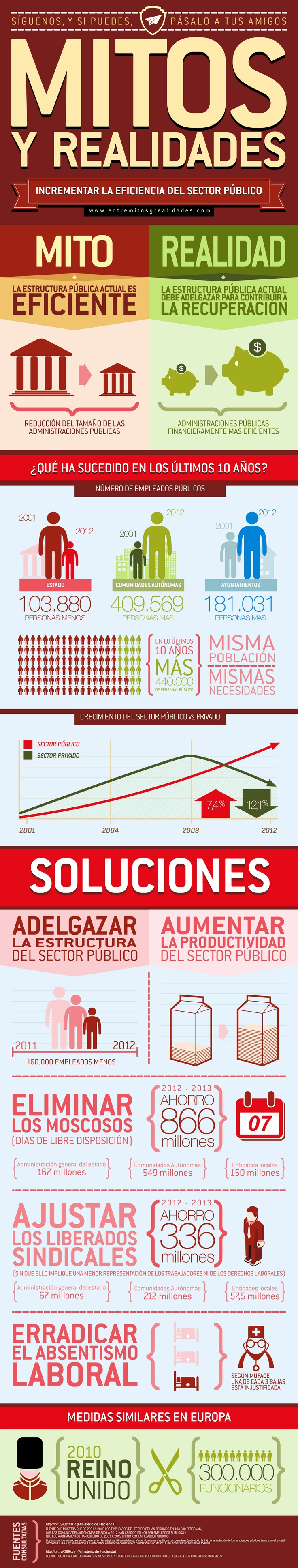 Eficiencia de las Administraciones Públicas: Mitos y Realidades #infografia