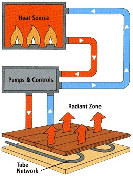 Radiant in-floor heat! Why it is so efficient. #homeideas #construction http://livedan330.com/2014/12/23/hydronic-floor-heating-systems-effective-energy-efficient/