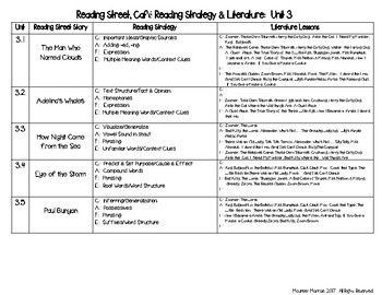 4th Grade Intergrating Reading Street, Cafe Strategies with Literature