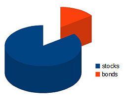 Build a Stock Portfolio