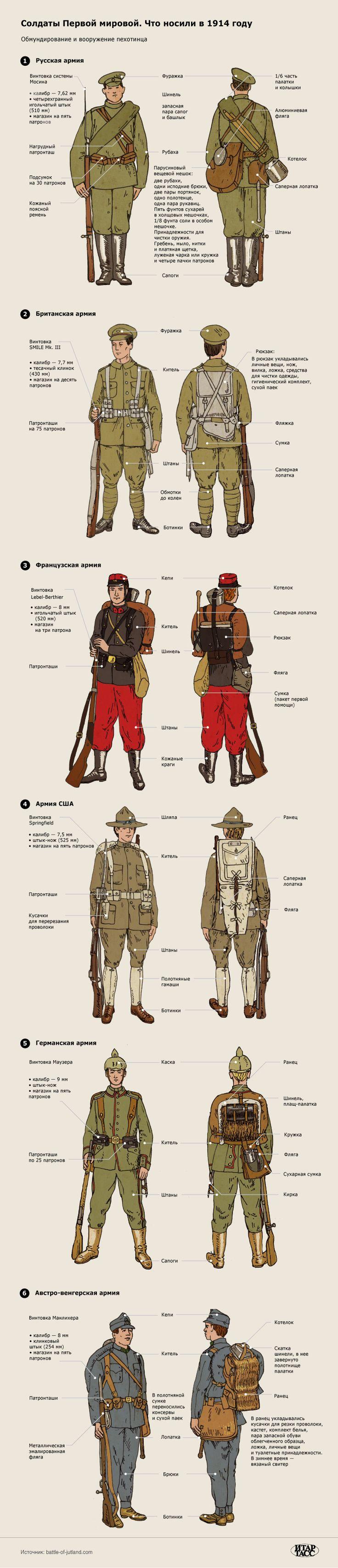 ИТАР-ТАСС Инфографика: Солдаты Первой мировой войны. Что носили в 1914 году