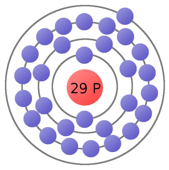 Copper Bohr model