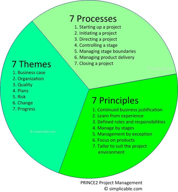 PRINCE2 training Project management, Project management
