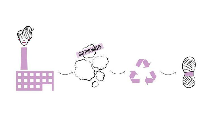 #bettaknit Prato Cotton #upcycling