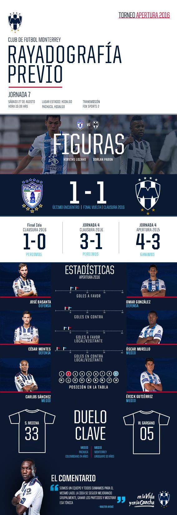 Rayadografía - Pachuca vs. Monterrey (Previo)