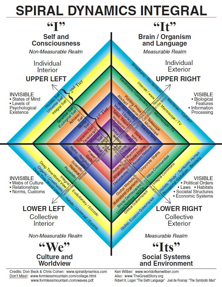 32 best Integral Schemas images on Pinterest Sacred geometry - copy api blueprint hypermedia